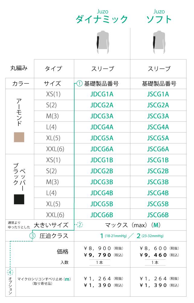 【価格表】Juzoダイナミック スリーブ/Juzoソフト スリーブ